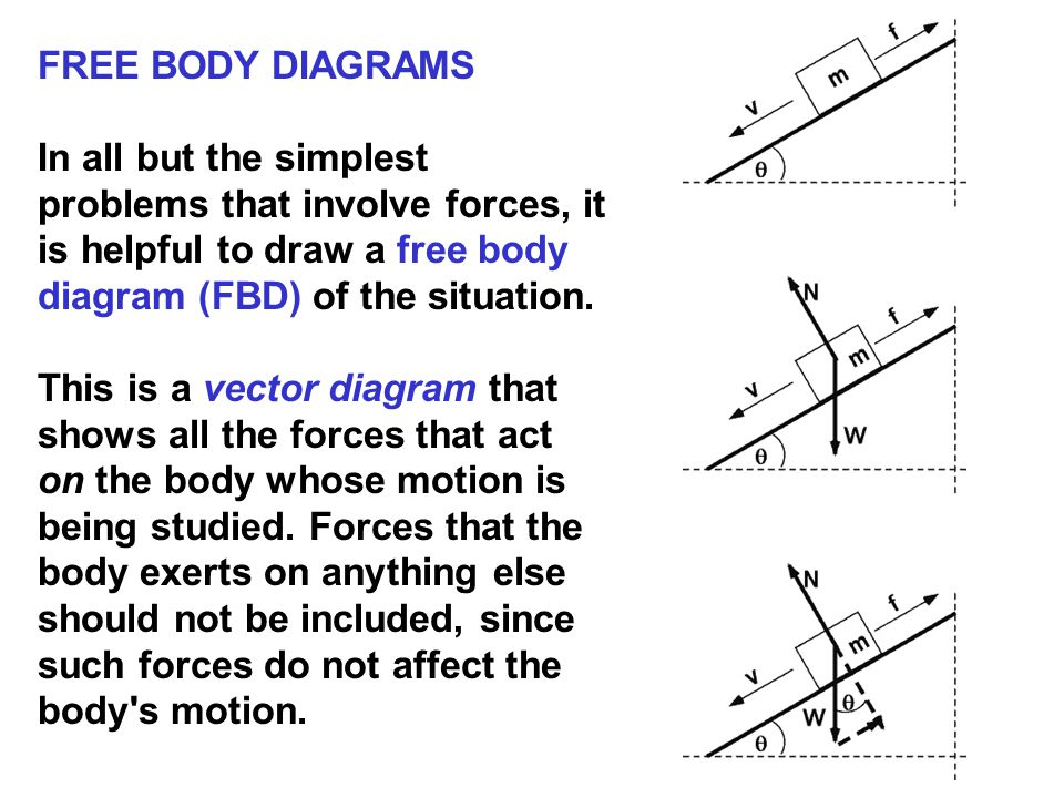 FTFT FNFN FfFf FgFg FaFa FsFs Complete the free body diagram showing all of the forces acting on the mass M.
