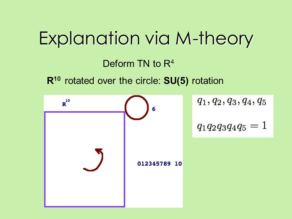 Explanation via M-theory Deform TN to R 4 R 10 rotated over the circle: SU(5) rotation