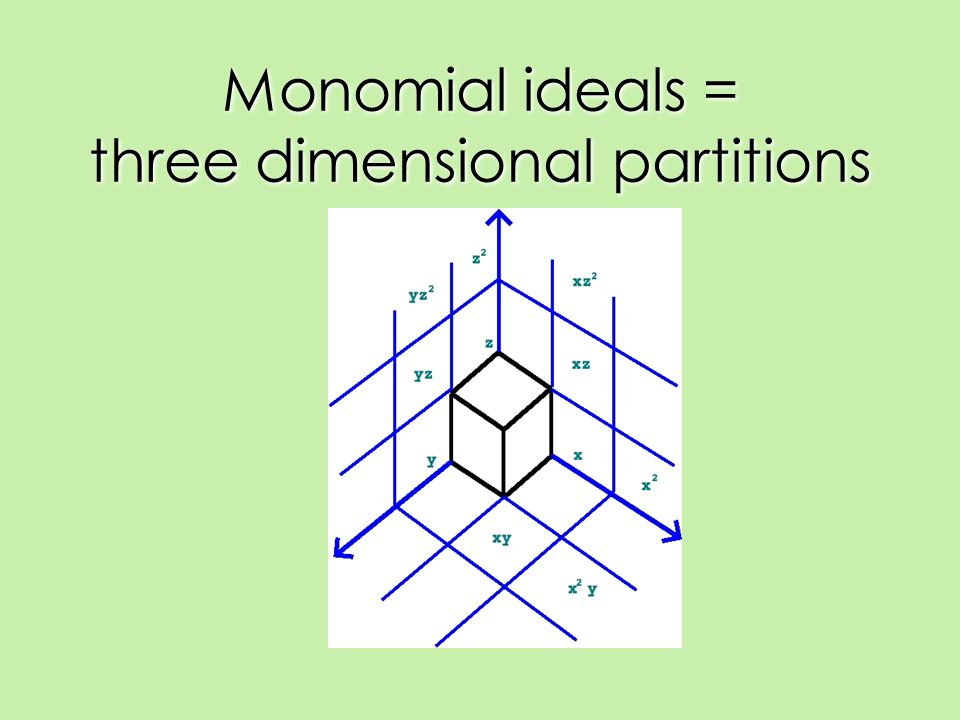 Monomial ideals = three dimensional partitions