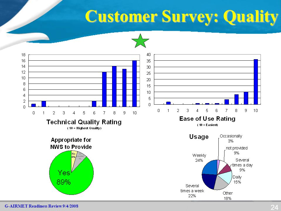 G-AIRMET Readiness Review 9/4/2008 24 Customer Survey: Quality