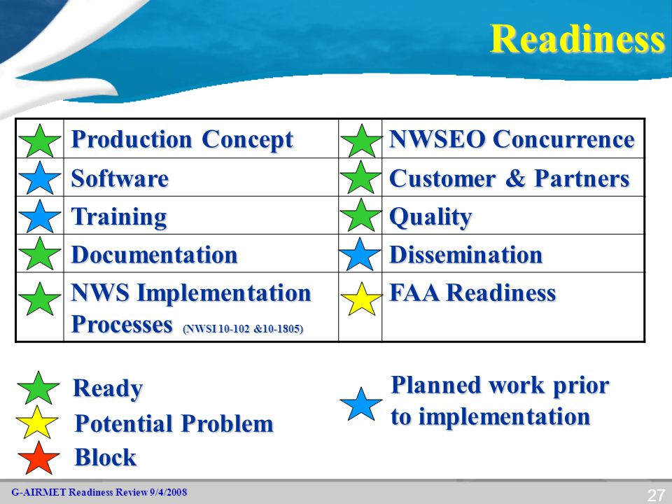 G-AIRMET Readiness Review 9/4/2008 27Readiness Production Concept NWSEO Concurrence Software Customer & Partners TrainingQuality DocumentationDissemin