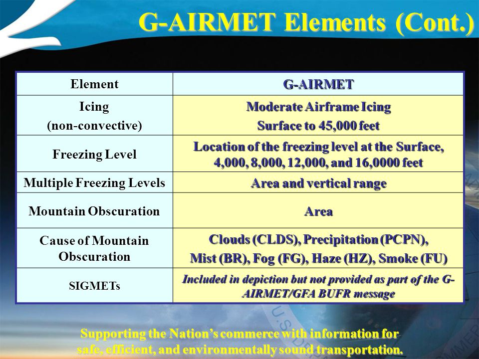 Supporting the Nation's commerce with information for safe, efficient, and environmentally sound transportation. ElementG-AIRMET Icing(non-convective)