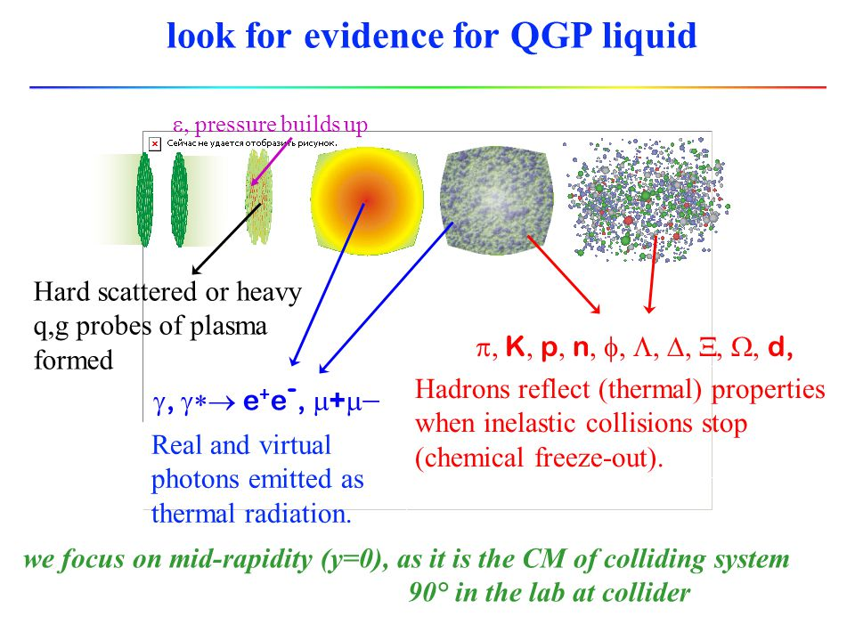 Estimate energy density In quark gluon plasma: Energy density for g massless d.o.f 8 gluons, 2 spins; 2 quark flavors, anti-quarks, 2 spins, 3 colors 37 (!) Normal nuclear matter:  ~ 0.2 GeV/fm 3 ;  ~ 0.17 /fm 3 ~ 12 T 4 ~ 2.4 GeV/fm 3