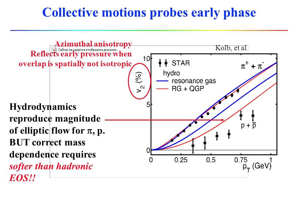 Hydro. Calculations Huovinen, P. Kolb, U.