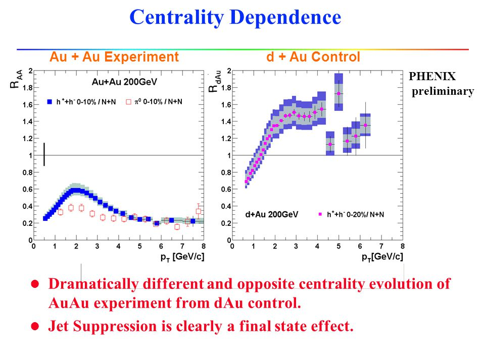Suppression: a final state effect.Such a medium is absent in d+Au collisions.