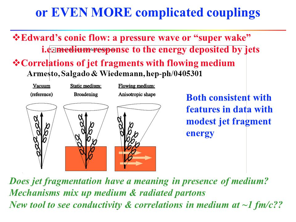 Study jet fragmentation to probe medium properties Radiated gluons are collinear (inside jet cone) Can also expect a jet wake effect, medium particles kicked alongside the jet by energy they absorb And expect hard-soft recombination C.M.