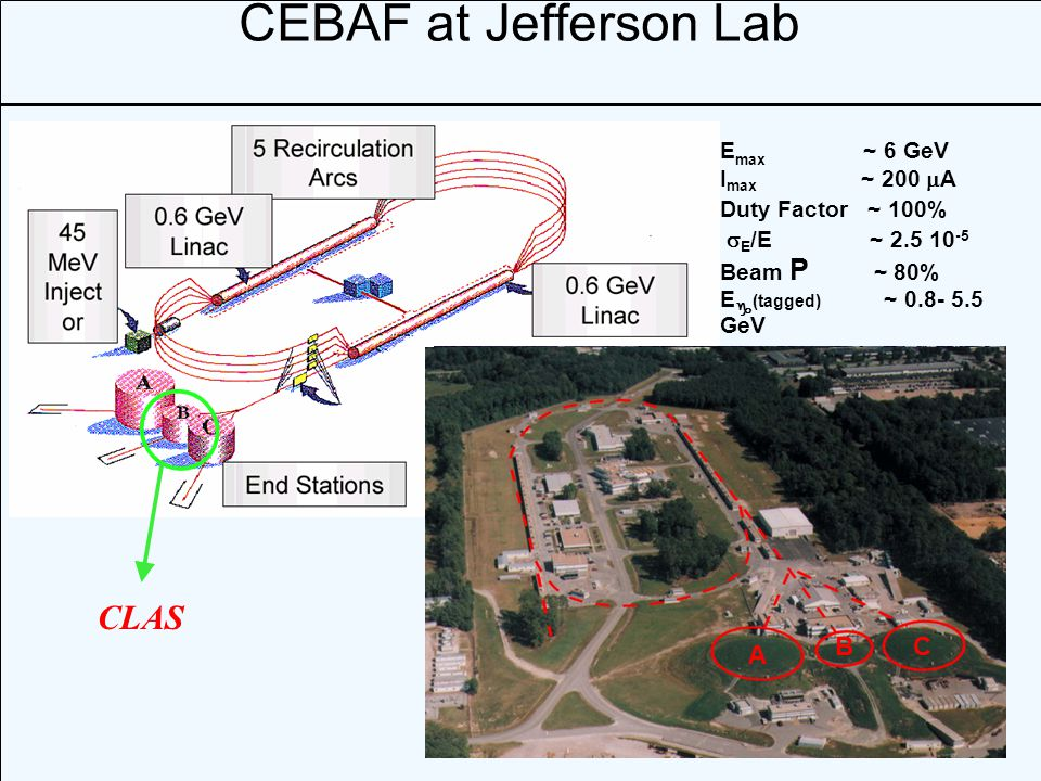16 CEBAF at Jefferson Lab E max ~ 6 GeV I max ~ 200  A Duty Factor ~ 100%  E /E ~ 2.5 10 -5 Beam P ~ 80% E g (tagged) ~ 0.8- 5.5 GeV CLAS A CB