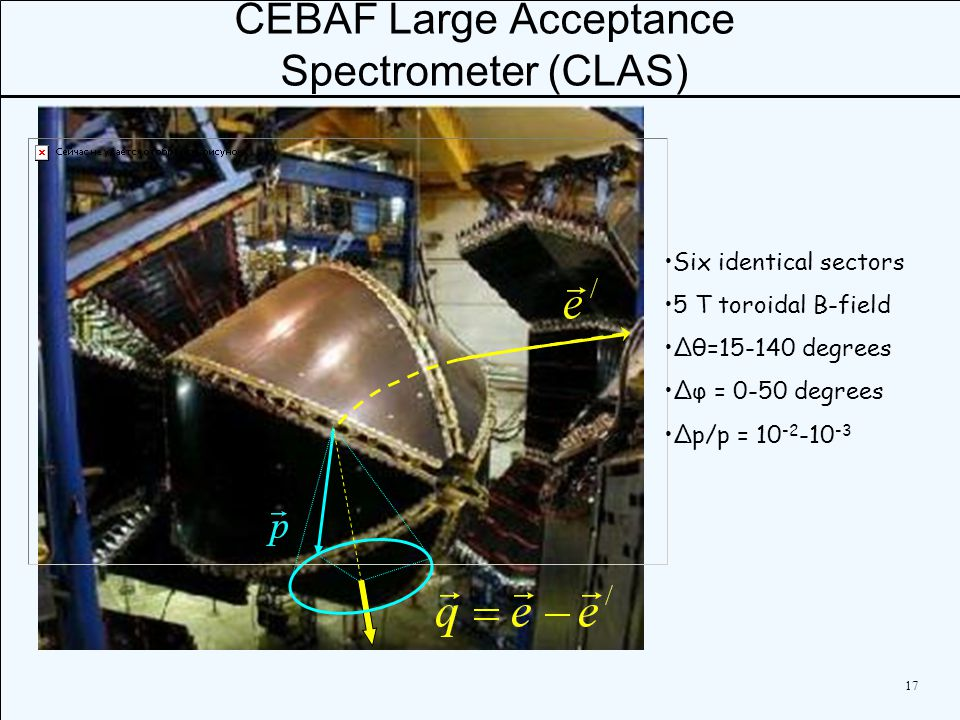 17 CEBAF Large Acceptance Spectrometer (CLAS) Six identical sectors 5 T toroidal B-field Δθ=15-140 degrees Δφ = 0-50 degrees Δp/p = 10 -2 -10 -3