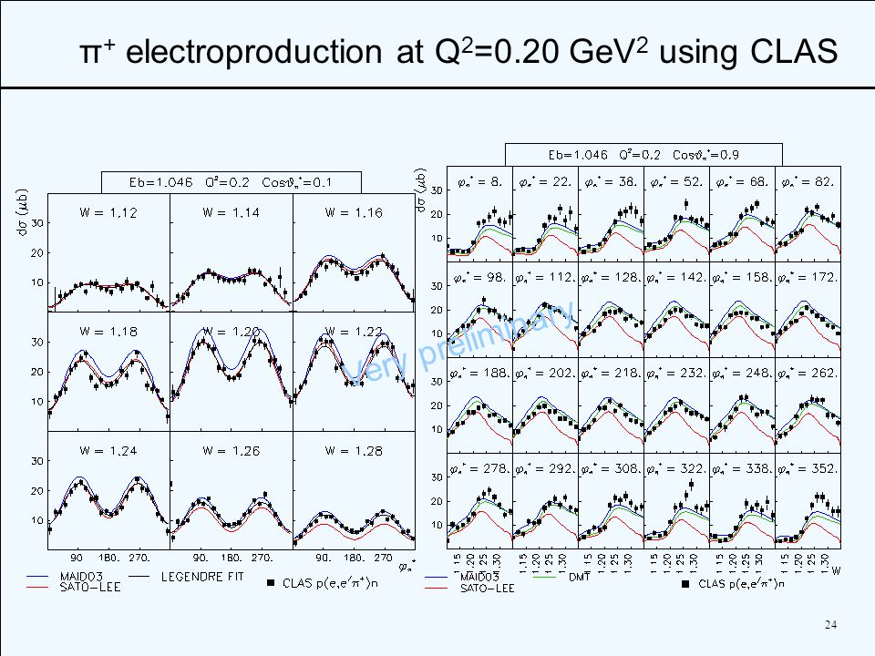 24 π + electroproduction at Q 2 =0.20 GeV 2 using CLAS Very preliminary