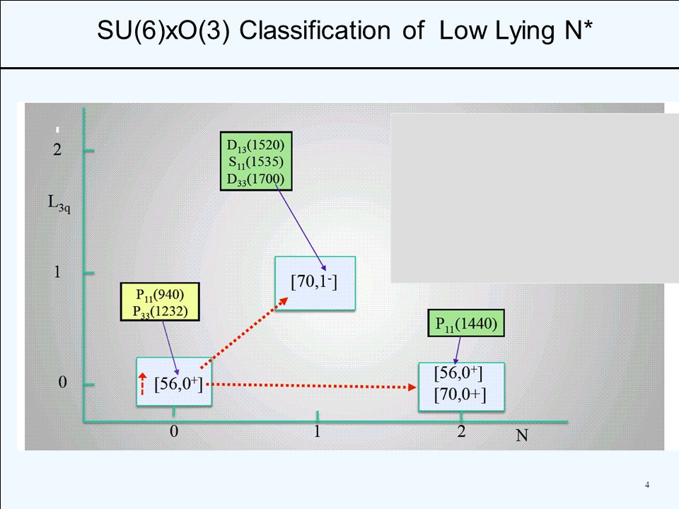 4 SU(6)xO(3) Classification of Low Lying N*