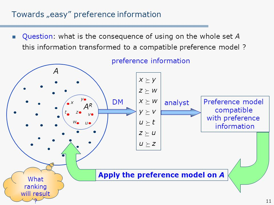 """11 Towards """"easy preference information Question: what is the consequence of using on the whole set A this information transformed to a compatible preference model ."""