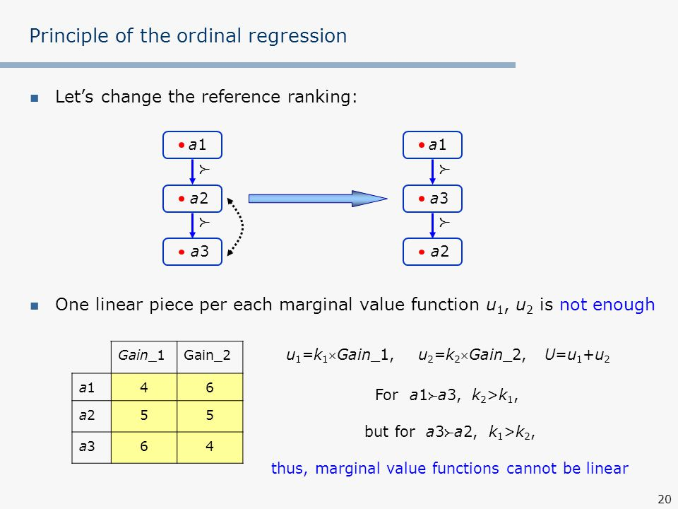 20 Let's change the reference ranking: One linear piece per each marginal value function u 1, u 2 is not enough Principle of the ordinal regression Gain_1Gain_2 a1a146 a2a255 a3a364 a1a1   a3a3 a2a2 a1a1   a2a2 a3a3 u 1 =k 1 Gain_1, u 2 =k 2 Gain_2, U=u 1 +u 2 For a1  a3, k 2 >k 1, but for a3  a2, k 1 >k 2, thus, marginal value functions cannot be linear