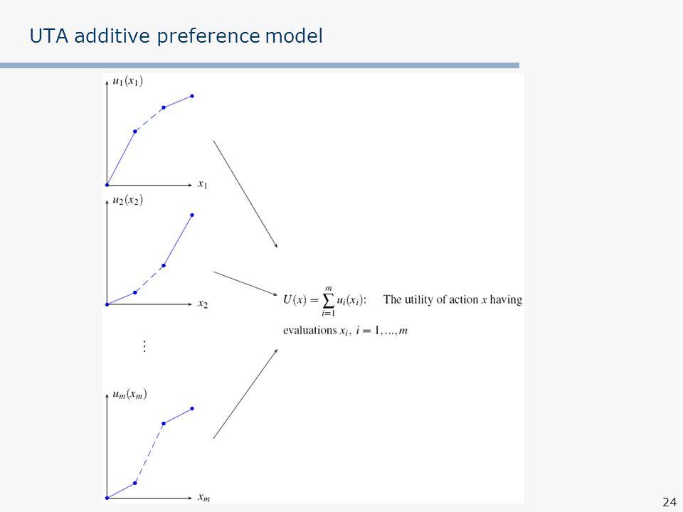 24 UTA additive preference model