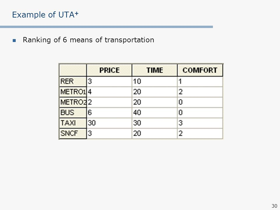 30 Example of UTA + Ranking of 6 means of transportation 1 2