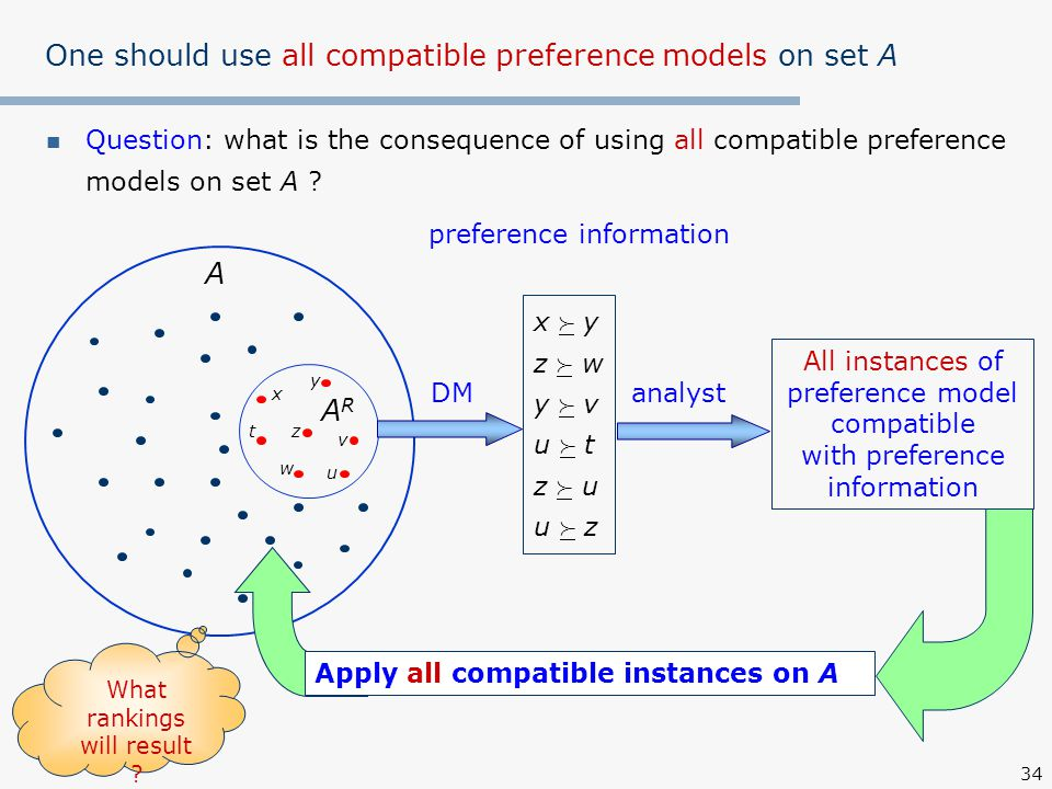 34 One should use all compatible preference models on set A Question: what is the consequence of using all compatible preference models on set A .