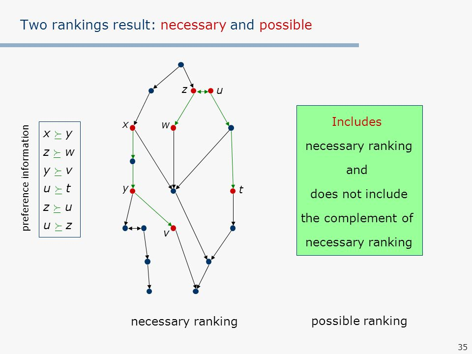 35 Two rankings result: necessary and possible x y w z t u v necessary ranking possible ranking Includes necessary ranking and does not include the complement of necessary ranking x  yz  wy  vu  tz  uu  zx  yz  wy  vu  tz  uu  z preference information