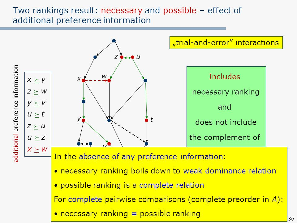 """36 Two rankings result: necessary and possible – effect of additional preference information possible ranking impoverished Includes necessary ranking and does not include the complement of necessary ranking x  yz  wy  vu  tz  uu  zx  wx  yz  wy  vu  tz  uu  zx  w additional preference information x y w z t u v necessary ranking enriched """"trial-and-error interactions In the absence of any preference information: necessary ranking boils down to weak dominance relation possible ranking is a complete relation For complete pairwise comparisons (complete preorder in A): necessary ranking = possible ranking"""