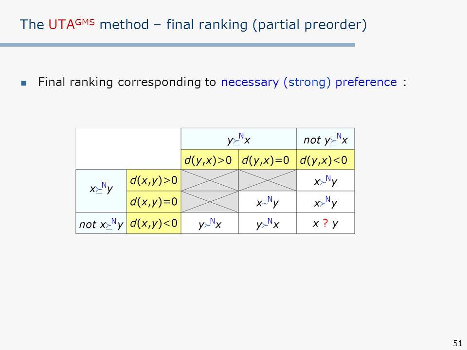 51 The UTA GMS method – final ranking (partial preorder) Final ranking corresponding to necessary (strong) preference : N N N N N N N N N