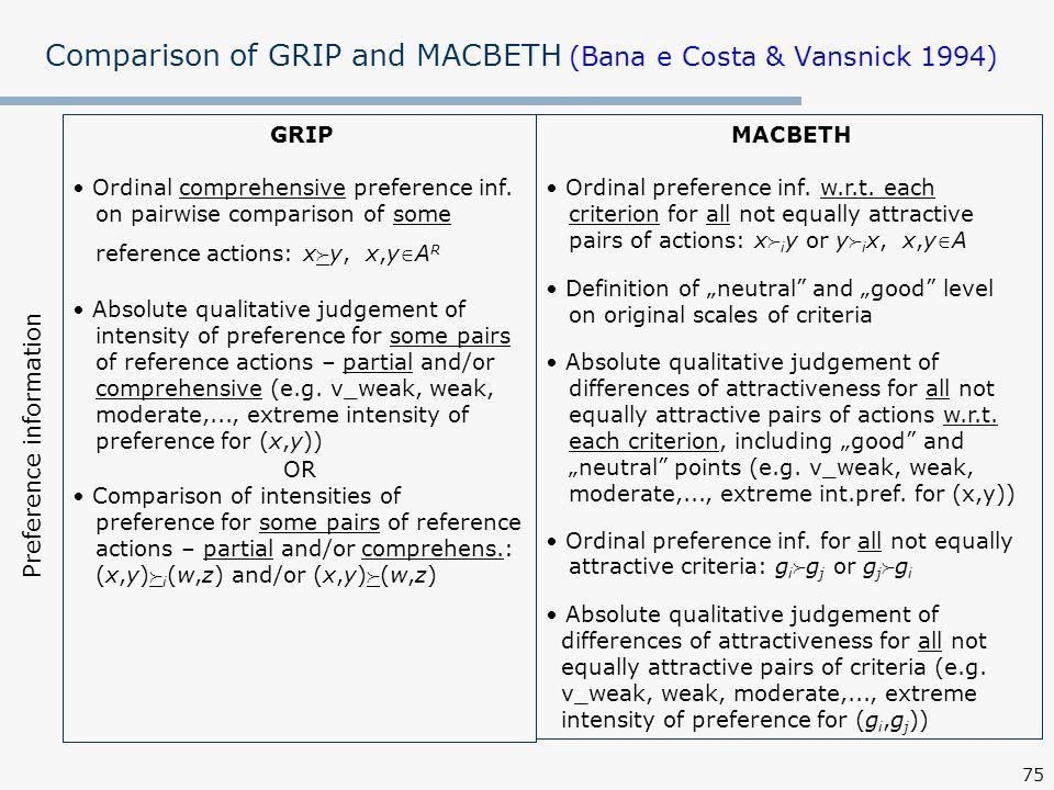 75 Comparison of GRIP and MACBETH (Bana e Costa & Vansnick 1994) MACBETH Ordinal preference inf.