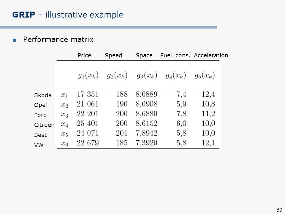 80 GRIP – illustrative example Performance matrix Skoda Opel Ford Citroen Seat VW Price Speed Space Fuel_cons.