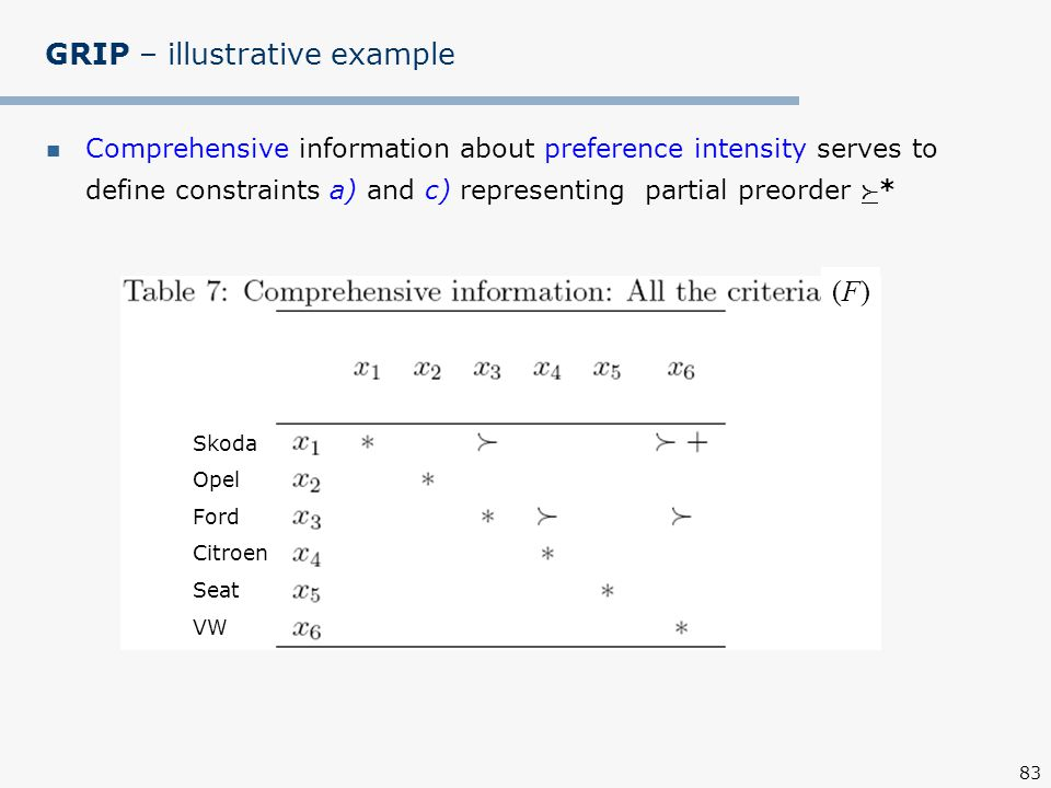 83 GRIP – illustrative example Comprehensive information about preference intensity serves to define constraints a) and c) representing partial preorder  * (F)(F) Skoda Opel Ford Citroen Seat VW