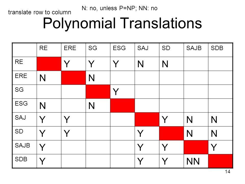14 Polynomial Translations REERESGESGSAJSDSAJBSDB RE YYYNN ERE NN SG Y ESG NN SAJ YYYNN SD YYYNN SAJB YYYY SDB YYYNN translate row to column N: no, unless P=NP; NN: no
