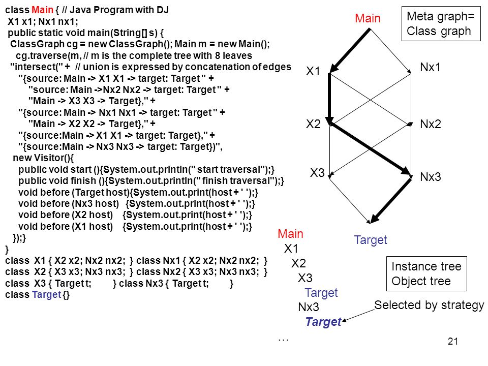 21 class Main { // Java Program with DJ X1 x1; Nx1 nx1; public static void main(String[] s) { ClassGraph cg = new ClassGraph(); Main m = new Main(); cg.traverse(m, // m is the complete tree with 8 leaves intersect( + // union is expressed by concatenation of edges {source: Main -> X1 X1 -> target: Target + source: Main ->Nx2 Nx2 -> target: Target + Main -> X3 X3 -> Target}, + {source: Main -> Nx1 Nx1 -> target: Target + Main -> X2 X2 -> Target}, + {source:Main -> X1 X1 -> target: Target}, + {source:Main -> Nx3 Nx3 -> target: Target}) , new Visitor(){ public void start (){System.out.println( start traversal );} public void finish (){System.out.println( finish traversal );} void before (Target host){System.out.print(host + );} void before (Nx3 host) {System.out.print(host + );} void before (X2 host) {System.out.print(host + );} void before (X1 host) {System.out.print(host + );} });} } class X1 { X2 x2; Nx2 nx2; } class Nx1 { X2 x2; Nx2 nx2; } class X2 { X3 x3; Nx3 nx3; } class Nx2 { X3 x3; Nx3 nx3; } class X3 { Target t; } class Nx3 { Target t; } class Target {} X1 Main Nx1 X2Nx2 X3 Nx3 Target Main X1 X2 X3 Target Nx3 Target … Meta graph= Class graph Instance tree Object tree Selected by strategy