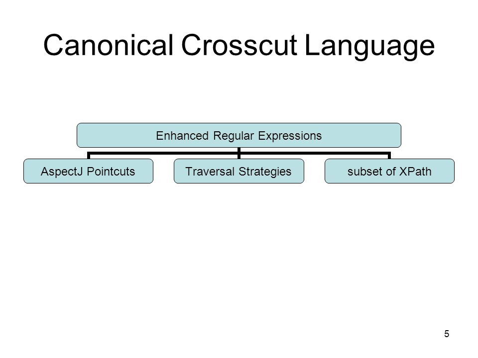 5 Canonical Crosscut Language Enhanced Regular Expressions AspectJ Pointcuts Traversal Strategies subset of XPath