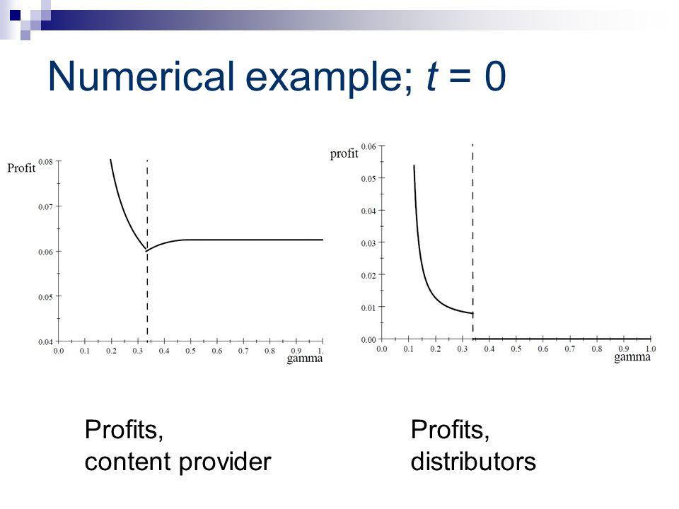 Numerical example; t = 0 Profits, content provider Profits, distributors