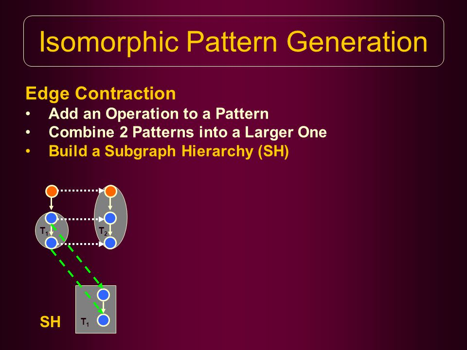 Isomorphic Pattern Generation Edge Contraction Add an Operation to a Pattern Combine 2 Patterns into a Larger One Build a Subgraph Hierarchy (SH) T1T1 T1T1 SH T2T2
