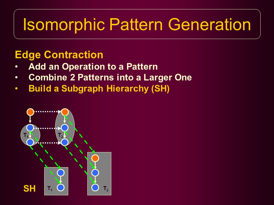 Isomorphic Pattern Generation Edge Contraction Add an Operation to a Pattern Combine 2 Patterns into a Larger One Build a Subgraph Hierarchy (SH) T1T1 T1T1 SH T2T2 T2T2