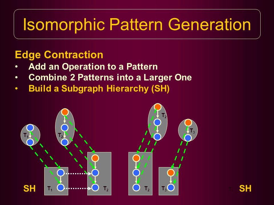 Isomorphic Pattern Generation Edge Contraction Add an Operation to a Pattern Combine 2 Patterns into a Larger One Build a Subgraph Hierarchy (SH) T1T1 T1T1 SH T2T2 T2T2 T3T3 T2T2 T2T2 T3T3 T4T4