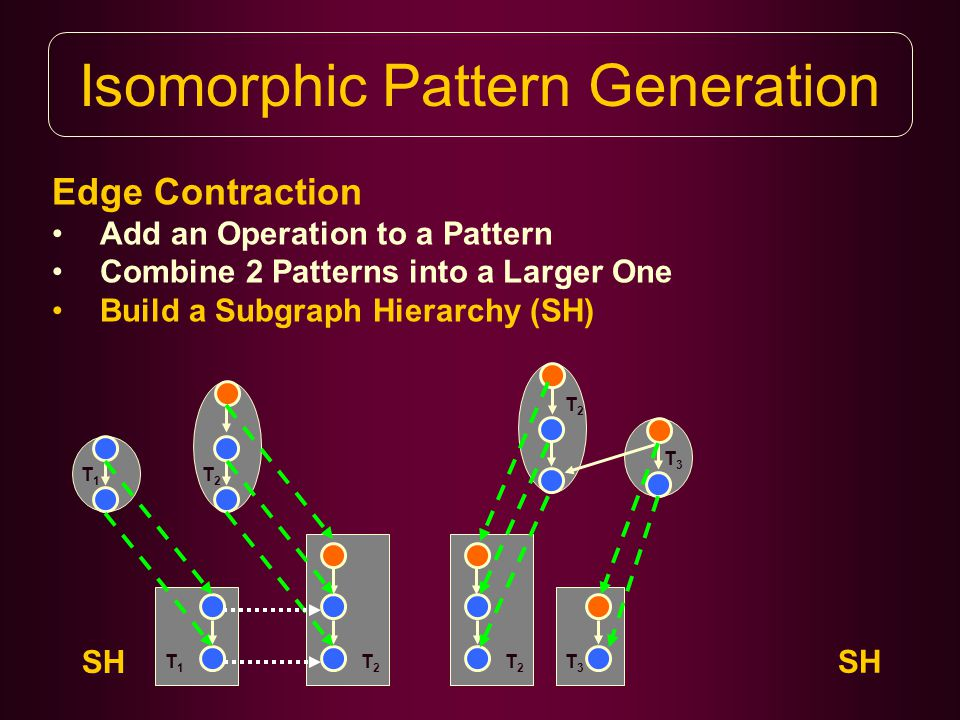 Isomorphic Pattern Generation Edge Contraction Add an Operation to a Pattern Combine 2 Patterns into a Larger One Build a Subgraph Hierarchy (SH) T1T1 T1T1 SH T2T2 T2T2 T3T3 T2T2 T2T2 T3T3