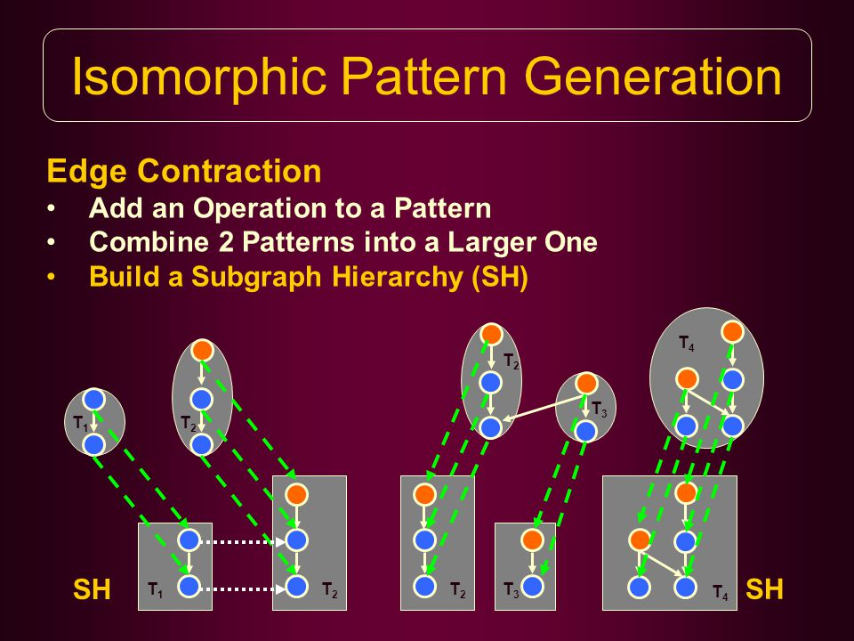 T3T3 Isomorphic Pattern Generation Edge Contraction Add an Operation to a Pattern Combine 2 Patterns into a Larger One Build a Subgraph Hierarchy (SH) T1T1 T2T2 T1T1 T2T2 SH T2T2 T4T4 T2T2 T3T3 T4T4