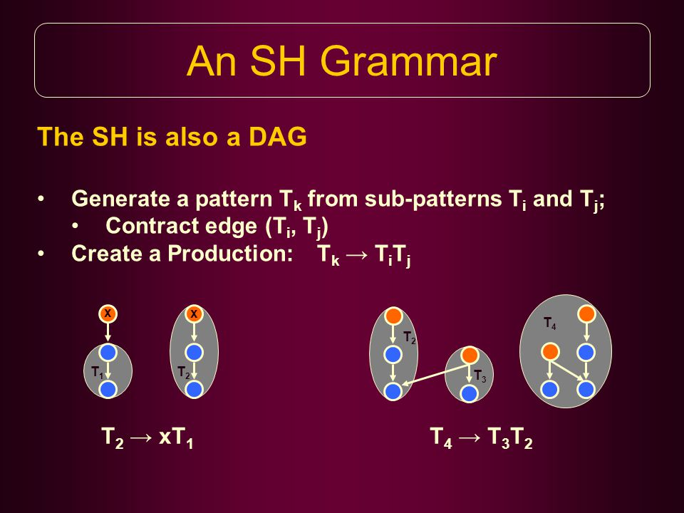 An SH Grammar The SH is also a DAG Generate a pattern T k from sub-patterns T i and T j ; Contract edge (T i, T j ) Create a Production: T k → T i T j T3T3 T1T1 T2T2 T2T2 T4T4 T 2 → xT 1 x T 4 → T 3 T 2 x
