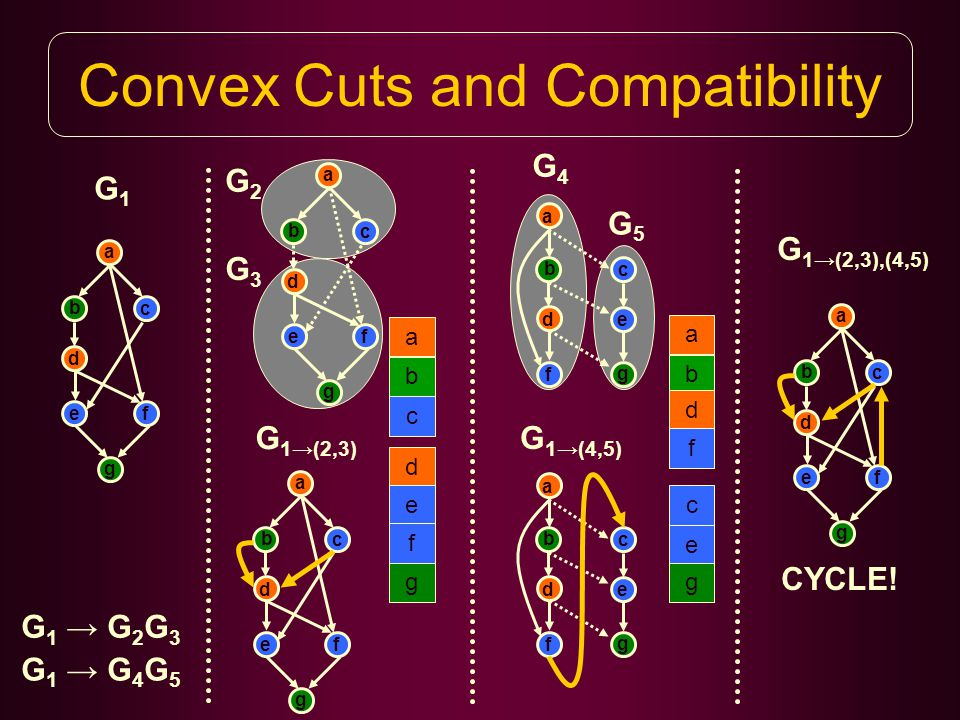 Convex Cuts and Compatibility a b c d ef g G1G1 a b c d ef g G2G2 G3G3 b d f a c e g G4G4 G5G5 a b c d e f g a b c d e f g a b c d ef g G 1→(2,3) b d f a c e g G 1→(4,5) a b c d ef g G 1→(2,3),(4,5) CYCLE.