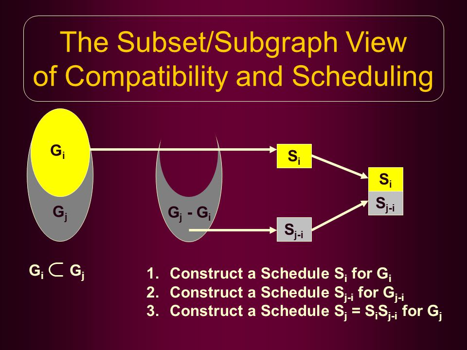 The Subset/Subgraph View of Compatibility and Scheduling GiGi GjGj G i G j G j - G i SiSi S j-i SiSi 1.Construct a Schedule S i for G i 2.Construct a Schedule S j-i for G j-i 3.Construct a Schedule S j = S i S j-i for G j
