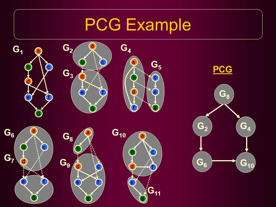 PCG Example a b c d ef g G1G1 a b c d ef g G2G2 G3G3 b d f a c e g G4G4 G5G5 a b c d ef g G6G6 G7G7 a b c d ef g G8G8 G9G9 a b c d e f g G 10 G 11 G8G8 G2G2 G4G4 G6G6 G 10 PCG