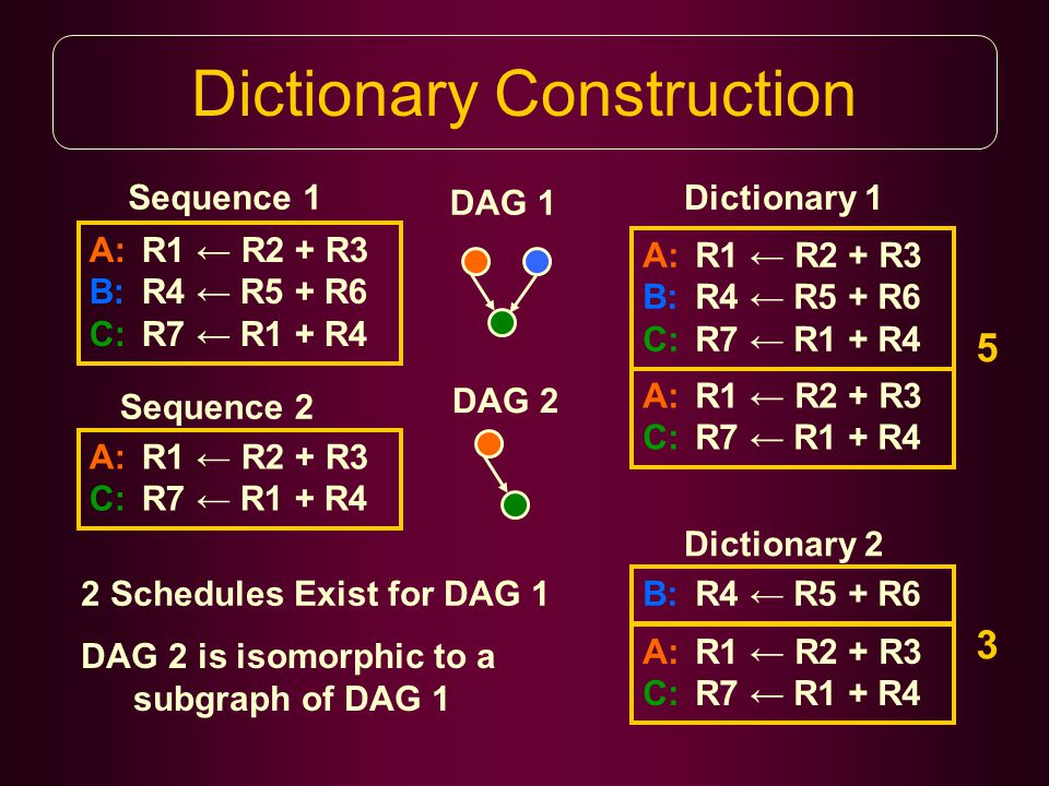 Dictionary Construction A:R1 ← R2 + R3 B:R4 ← R5 + R6 C:R7 ← R1 + R4 A:R1 ← R2 + R3 C:R7 ← R1 + R4 A:R1 ← R2 + R3 B:R4 ← R5 + R6 C:R7 ← R1 + R4 B:R4 ← R5 + R6 A:R1 ← R2 + R3 C:R7 ← R1 + R4 A:R1 ← R2 + R3 C:R7 ← R1 + R4 Dictionary 1 Dictionary 2 Sequence 1 Sequence 2 2 Schedules Exist for DAG 1 DAG 1 DAG 2 DAG 2 is isomorphic to a subgraph of DAG 1 5 3