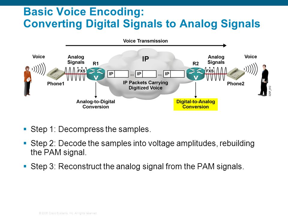 © 2006 Cisco Systems, Inc. All rights reserved. Basic Voice Encoding: Converting Digital Signals to Analog Signals  Step 1: Decompress the samples. 