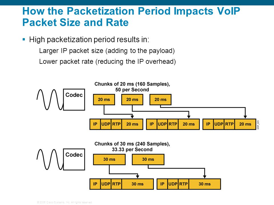 © 2006 Cisco Systems, Inc. All rights reserved. How the Packetization Period Impacts VoIP Packet Size and Rate  High packetization period results in: