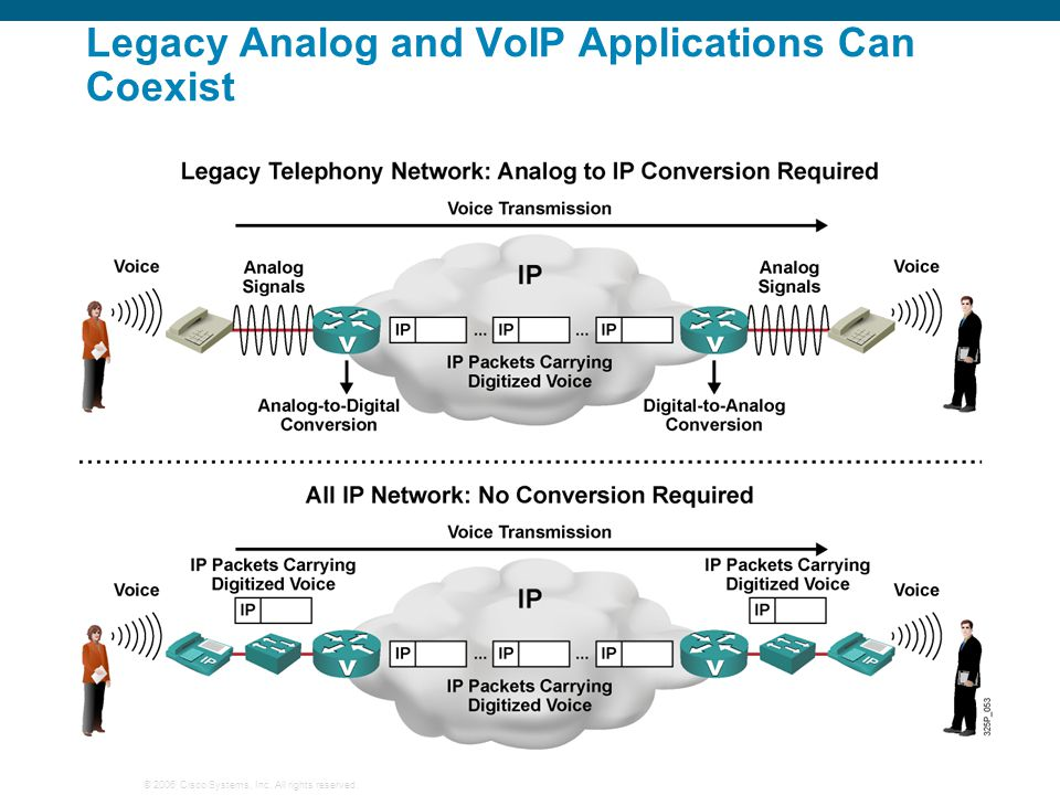 © 2006 Cisco Systems, Inc. All rights reserved. Legacy Analog and VoIP Applications Can Coexist