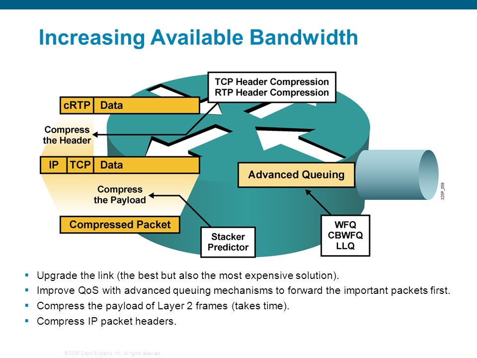 © 2006 Cisco Systems, Inc. All rights reserved. Increasing Available Bandwidth  Upgrade the link (the best but also the most expensive solution).  I
