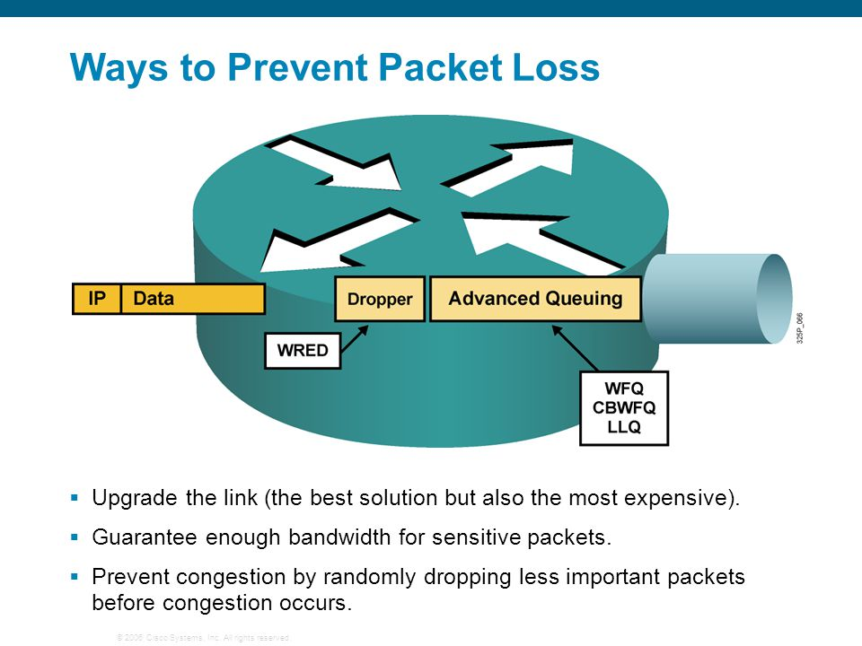 © 2006 Cisco Systems, Inc. All rights reserved. Ways to Prevent Packet Loss  Upgrade the link (the best solution but also the most expensive).  Guar