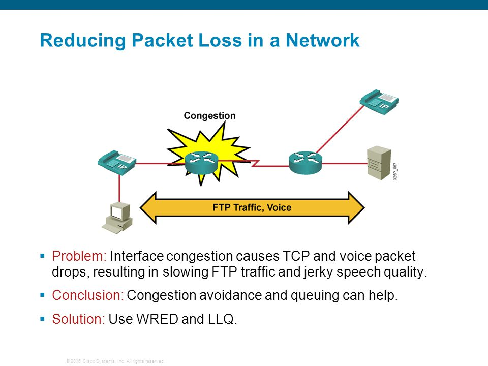 © 2006 Cisco Systems, Inc. All rights reserved. Reducing Packet Loss in a Network  Problem: Interface congestion causes TCP and voice packet drops, r