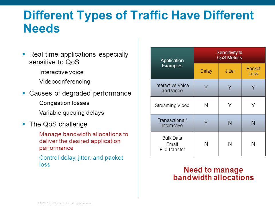 © 2006 Cisco Systems, Inc. All rights reserved. Different Types of Traffic Have Different Needs Application Examples Sensitivity to QoS Metrics DelayJ
