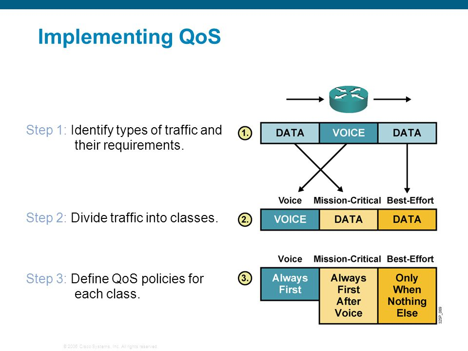 © 2006 Cisco Systems, Inc. All rights reserved. Implementing QoS Step 1: Identify types of traffic and their requirements. Step 2: Divide traffic into