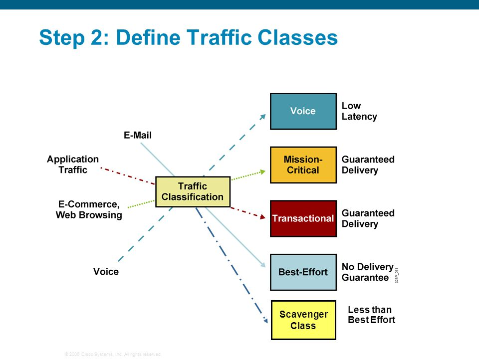© 2006 Cisco Systems, Inc. All rights reserved. Step 2: Define Traffic Classes Scavenger Class Less than Best Effort