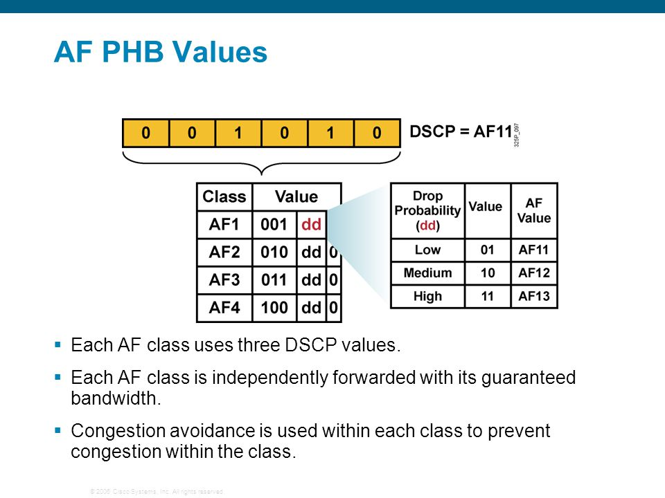 © 2006 Cisco Systems, Inc. All rights reserved. AF PHB Values  Each AF class uses three DSCP values.  Each AF class is independently forwarded with