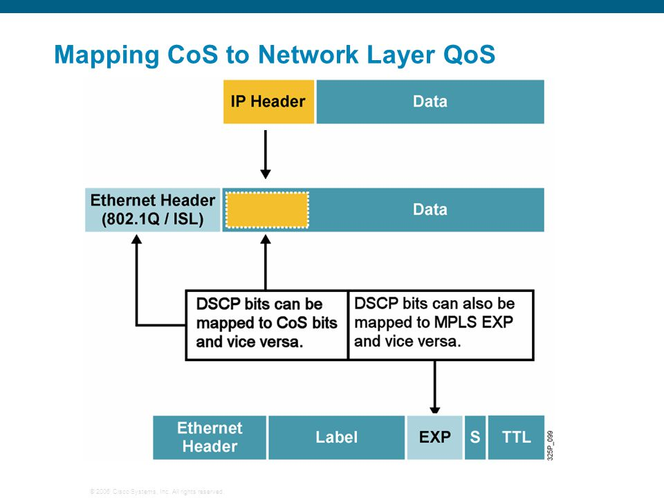 © 2006 Cisco Systems, Inc. All rights reserved. Mapping CoS to Network Layer QoS